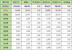 충청북도 옥천군 인구통계 현황, 인구수, 세대수, 가구당 인구, 남녀인구, 남녀비율 (2017년 6월 기준)