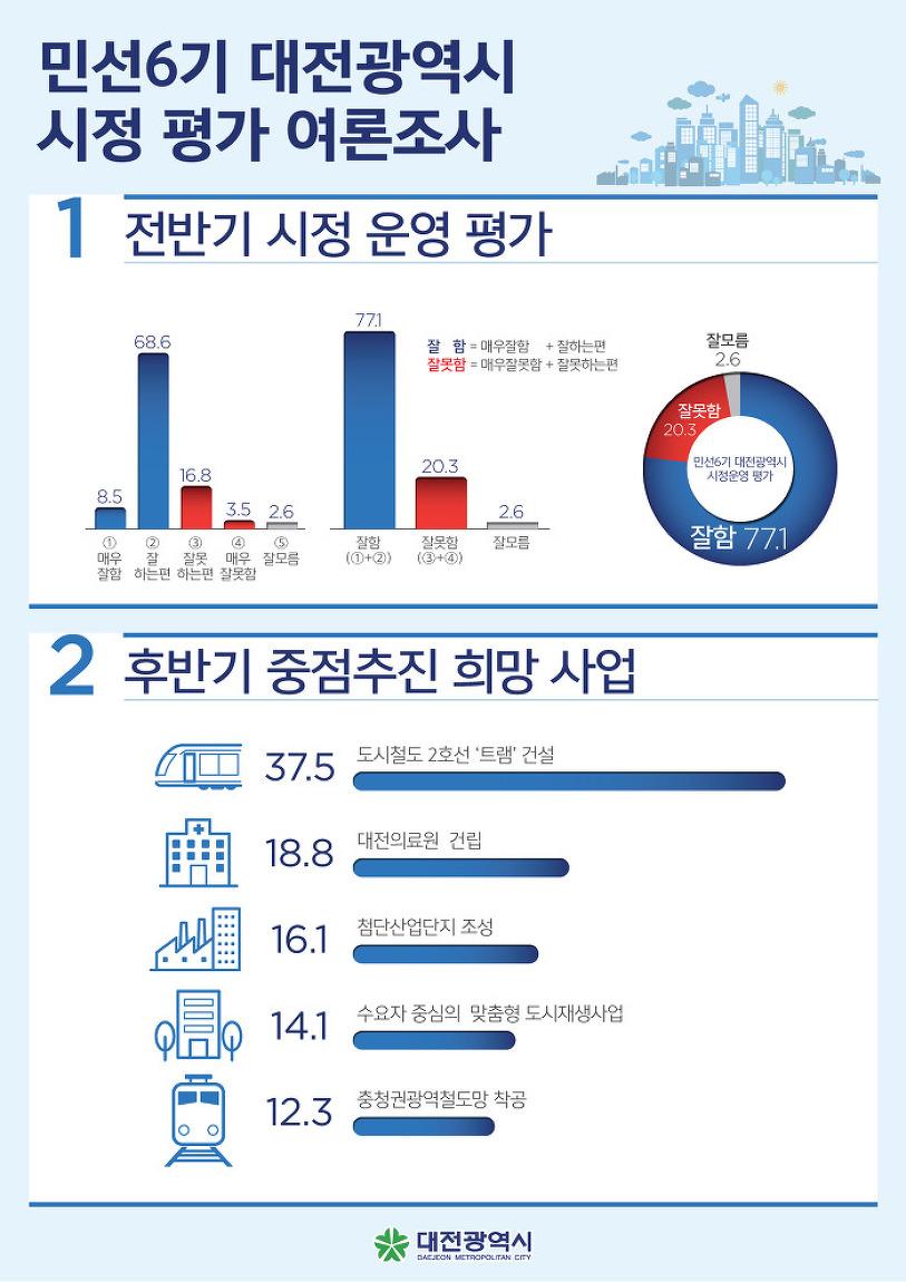 권선택호 잘한다 77.1%-민선6기 대전광역시 전반기 시..