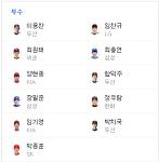 2018 아시아 경기 야구 대표팀 최종 엔트리 및 선발 라인업 예상