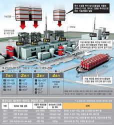 1호기 연료봉 노출… '물 없이 끓는 주전자'