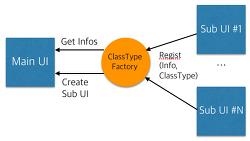 [디자인(설계)] 팩토리 메소드 패턴과 Class 타입을 활용 객체 생성 시 참조 관계 제거