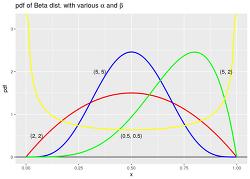베이지안 통계 with R - 1. 베타분포(Beta dist.)의 확률밀도함수(pdf)에 대하여