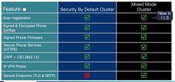 [연재] CUCM 11.5 에서 Secure UC 구현하기 - 4. CUCM 보안관련 문제 정리