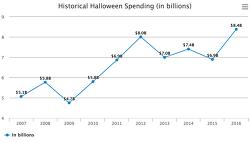[글로벌 리포트]할로윈데이와 물류 경제학