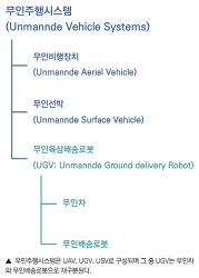 [박정훈의 로봇가라사대] 하늘의 드론은 실내로, 도로의 무인차는 로봇으로
