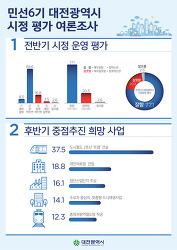권선택호 잘한다 77.1%-민선6기 대전광역시 전반기 시정평가 결과