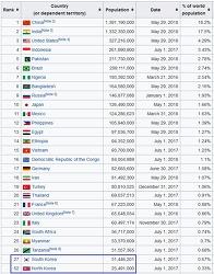 세계 국가별 인구 GDP 구매력 외환보유 금보유 세율 신용등급 대통령 연봉 비교