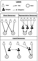 유동 민주주의를 꿈꾸며 - 테크놀로지가 국회의원을 몰아 낸다.