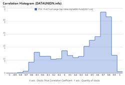 First Trust Large Cap Value AlphaDEX Fund $FTA Correlation Histogram