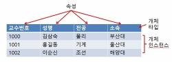 [DB기초] 데이터 모델의 개념과 구성요소