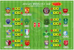 2018 AFC챔피언스리그 16강 결과,대진,일정