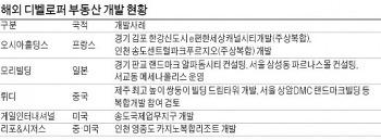 해외 디벨로퍼 한국서 '펄펄'…아파트부터 복합단지·리조트까지