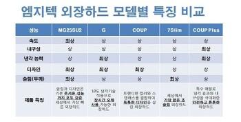 [엠지텍] 외장하드 coup plus 리뷰