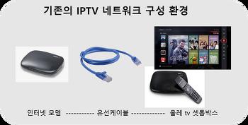 무선기반 IPTV 시대, 이제 거실TV를 안방으로 옮겨보자. 올레 tv 에어