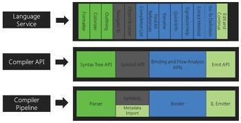Roslyn 프로젝트오 Visual Studio의 미래, 그리고 Mono Project