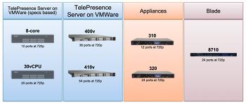 Cisco TelePresece Server Virtual Edition 의 진화