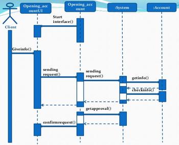 [tasnimmohiuddin] Sequence diagram smart stock business - 주식거래 시스템의 시퀀스 다이아그램