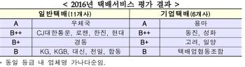 국토부 ´2016년 택배서비스 평가´ 공개...평균 B+