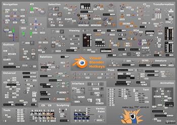 블렌더3D 참고자료 모음