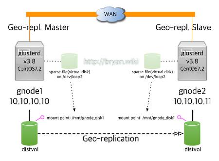 [CentOS 7] Gluster Geo-replication 환경 구축과 테스트