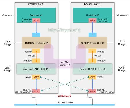 Open vSwitch, VxLAN을 이용한 분산 Docker 컨테이너 간의 네트워크 연결(1/2)