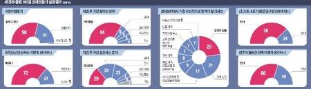 """""""신고리 5·6호기 원전 계속 지어야"""" 76%"""
