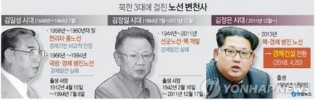 2018.04.21. 조선 노동당 중앙위원회 새노선, 병진노선에서 경제건설로