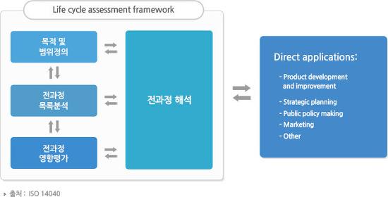 당신이 사용하는 제품은 얼마나 환경적인가 - 전과정평가(Life Cycle Assessment)에 대해