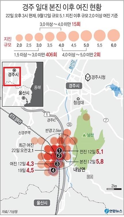 특별재난지역 선포보다 핵발전소가 더 문제다
