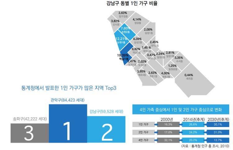 1인 가구 온디맨드의 퍼스트마일, 강남구 상권 대해부
