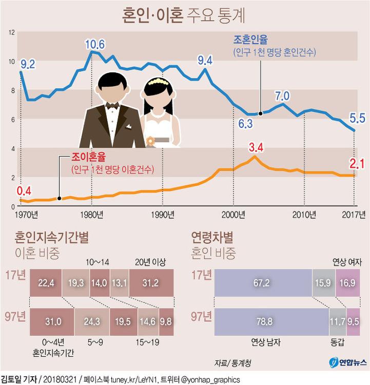 2017년 혼인 이혼 주요 통계