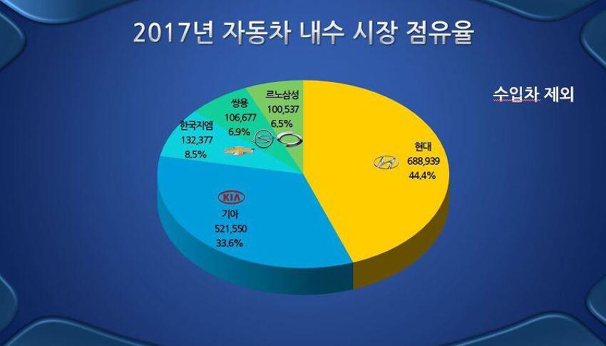 2017년 자동차 내수 판매 현황 (연간 누적)