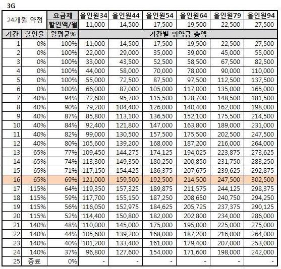 아이폰5 출시일 의도적으로 미루었나? SKT, KT 약정할인 위약금 제도 11월 시행