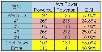실제 라이딩시의 Powercal과 Powertap 비교