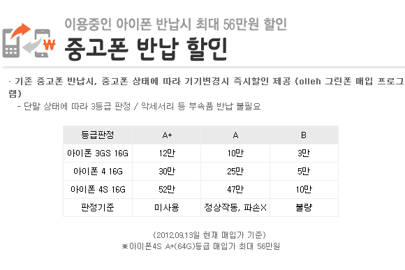 KT 아이폰 보상판매 가격과 등급, 현재 변경 사항 없음