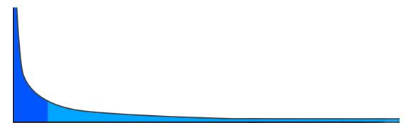 롱테일 그래프