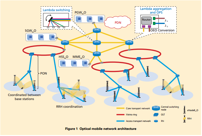 E3yn optical mobile network for Architecture ftth