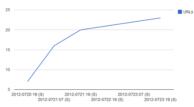 7월 3주 한국 인터넷 위협 분석 브리핑 ( java 취약성 2012-1723 )