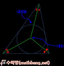 삼각형의 내접원, 내심의 성질