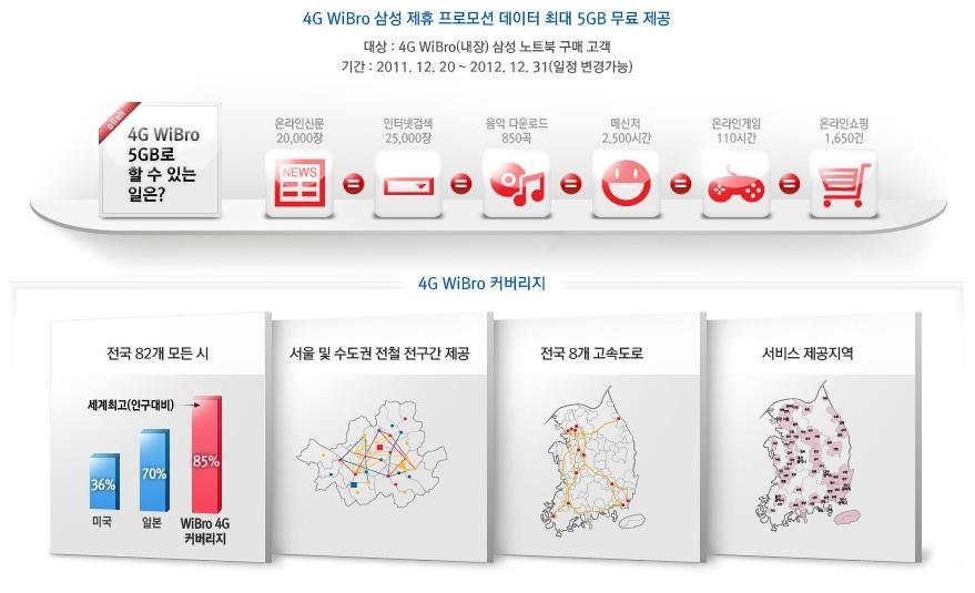 삼성 노트북 4G 와이브로 월 5GB 무료 제공