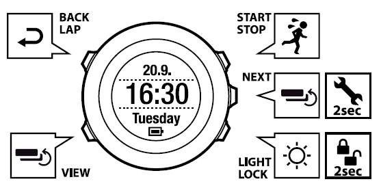 앰빗의 5개 버튼 기능 설명