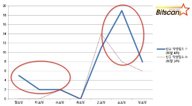 10월 4주차 한국 인터넷 위협분석 브리핑( 수면 밑의 거대한 위협을 보라.)