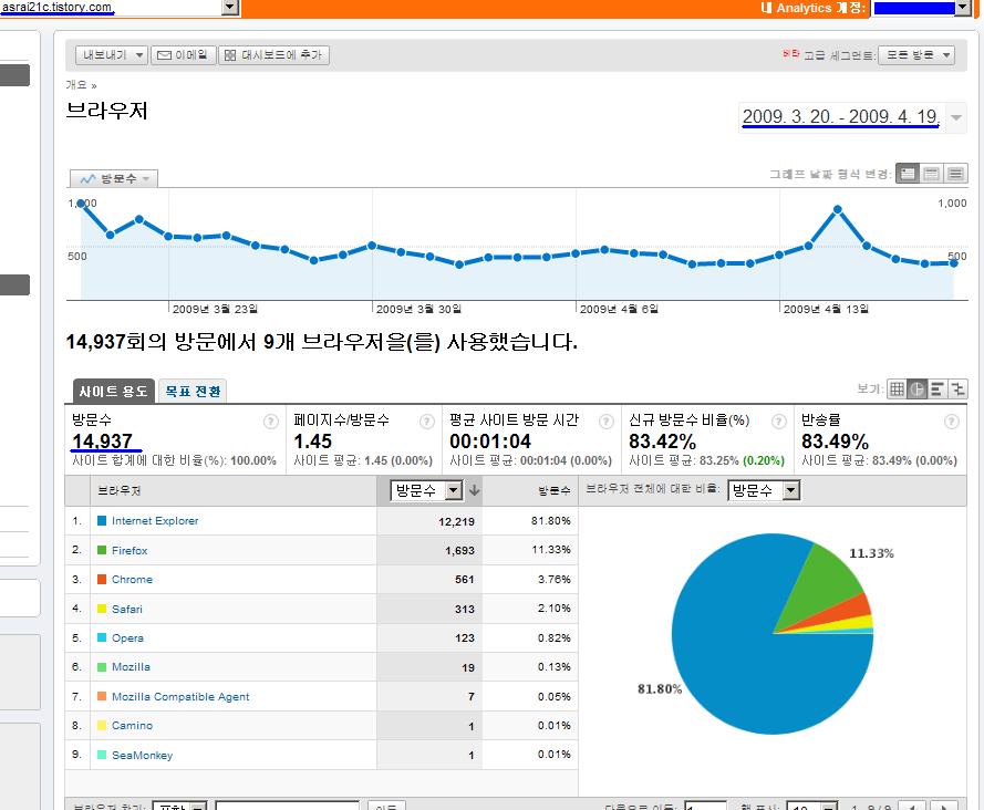 구글 통계 분석 툴을 이용해 아라의 글로벌 마인드 칼럼..think globally의 방문자 웹브라우저 조사 - 한달치