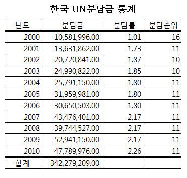 한국유엔분담금통계