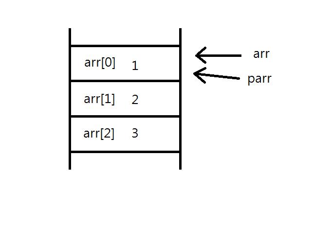 arr[0] 은 arr 과 parr 모두가 가리키게 됩니다.