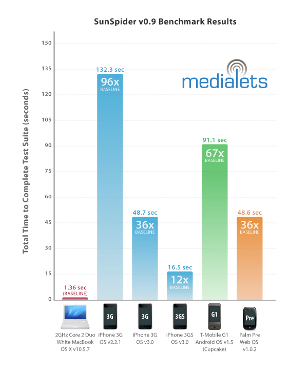 Theo Skye님의 글 Speed Test: iPhone 3GS Even Faster than Apple Claims @ 2009/06/24에서 발췌