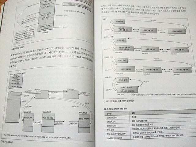 리눅스 커널 2.6구조와 원리 내용
