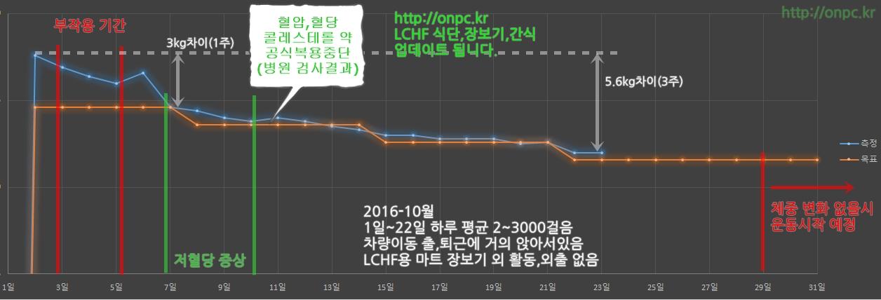 LCHF 3주 결과 http://onpc.kr