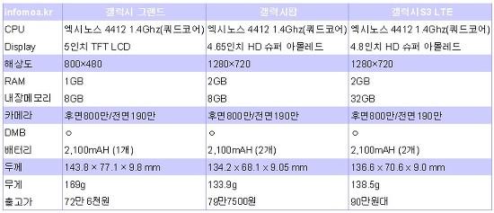 갤럭시 그랜드 갤럭시S3 갤럭시팝 비교