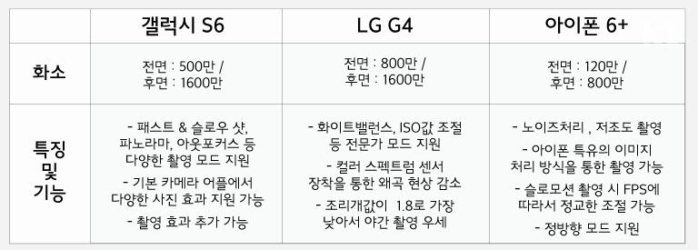 갤럭시 S6, LG G4, 아이폰 6플러스의 화소수 비교 및 특징 분석